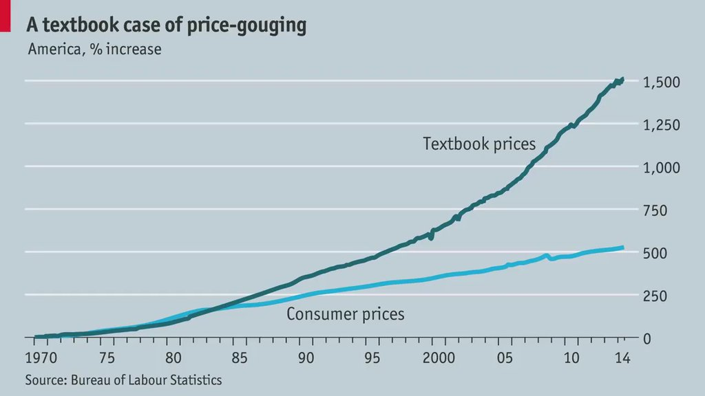 RT @ValaAfshar: Textbook price-gouging in…