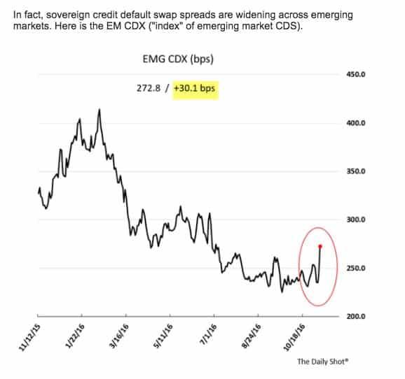 EM facing shocks to both…