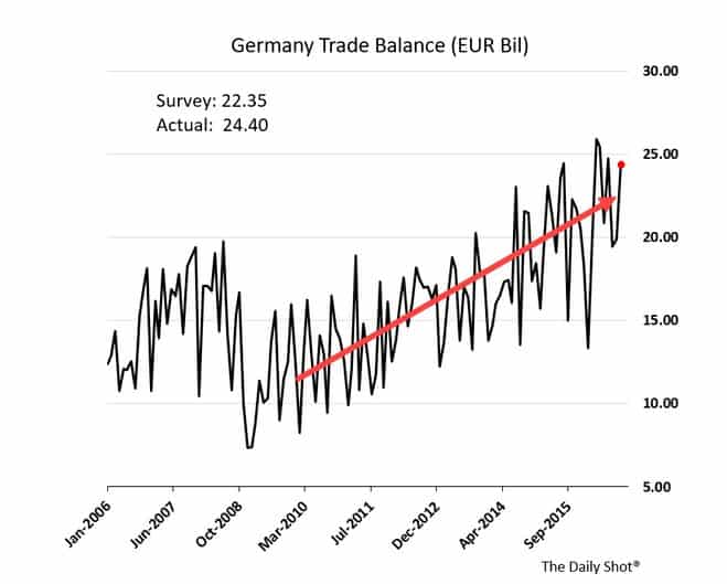 German trade surplus continues to…
