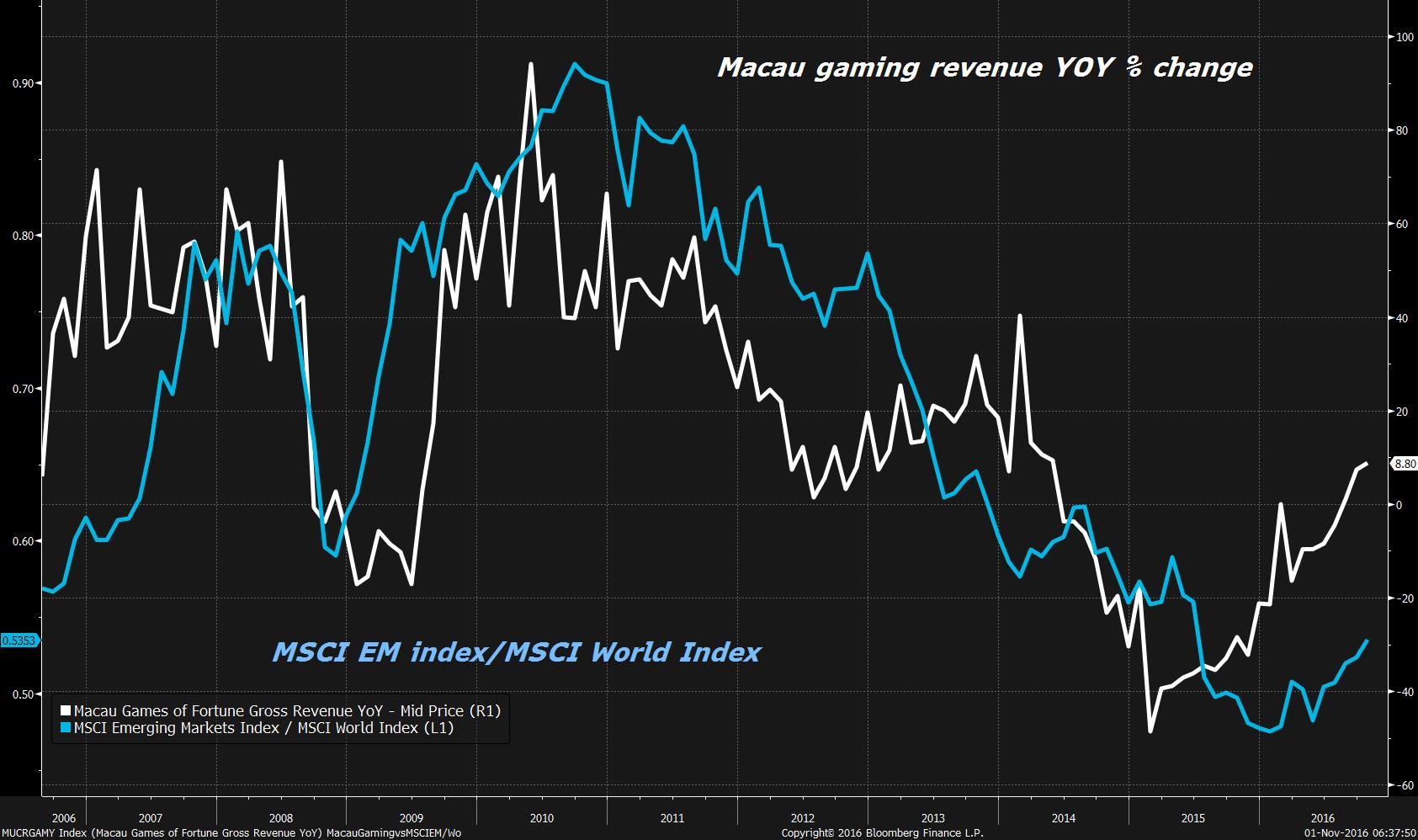 RT @TheStalwart: Macau gaming revenue…