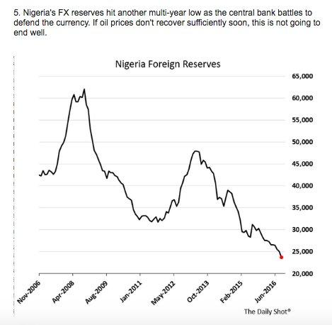 After Venezuela, is Nigeria weakest…
