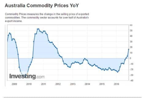 Chinese commodity markets so frothy…
