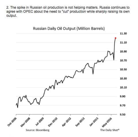 Against oil price headwinds Russia…