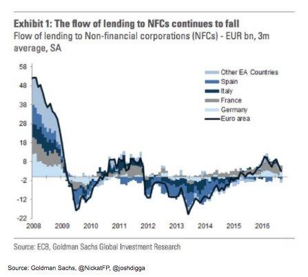 Tracking Eurozone's double dip through…