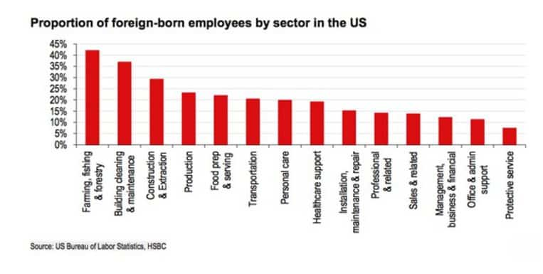 Foreign born employees by sector…