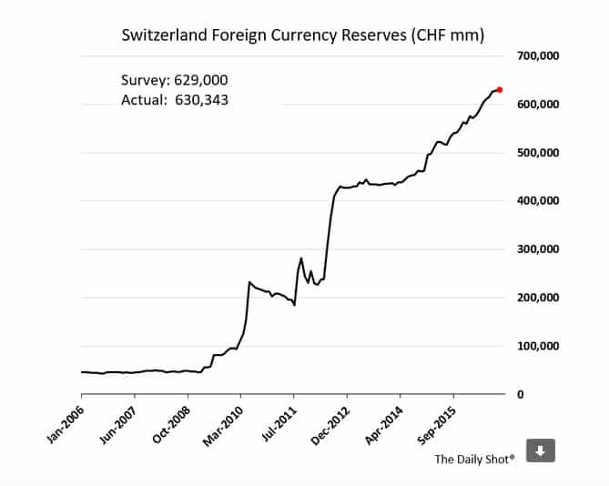Swiss forex reserves now c.…