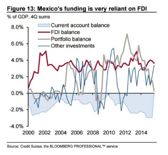 Mexico's balance of payments relies…