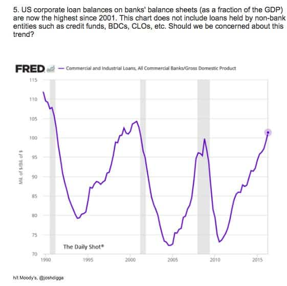 US corporate leverage cycle approaching…