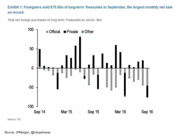 Foreigners selling of Treasuries in…