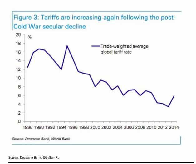 Long decline of tariffs since…