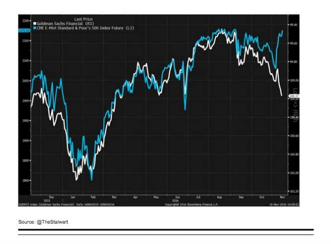 Striking divergence of equity markets…