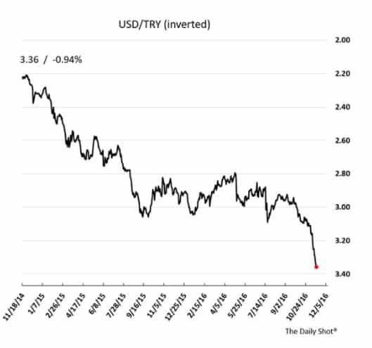 Financial pressure on Turkey mounts…