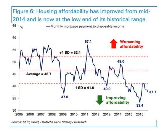 Despite the bubble, housing is…