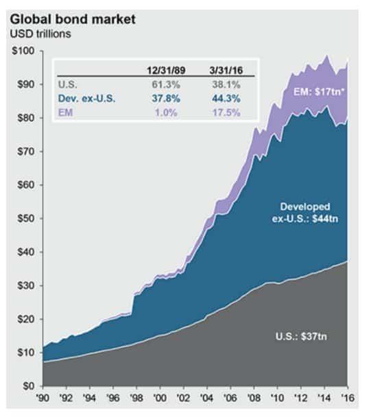 Development of global bond market…