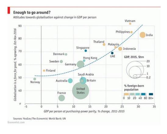 Attitudes towards globalization correlate strongly…