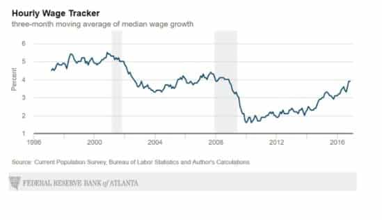 Hourly wage growth in the…