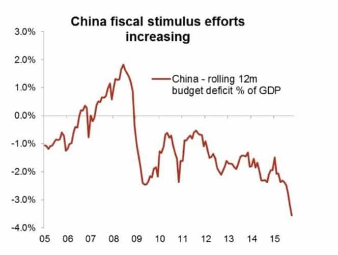 Leaving the tap on: China's…