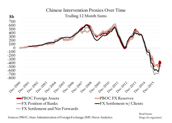 China's exchange rate intervention since…