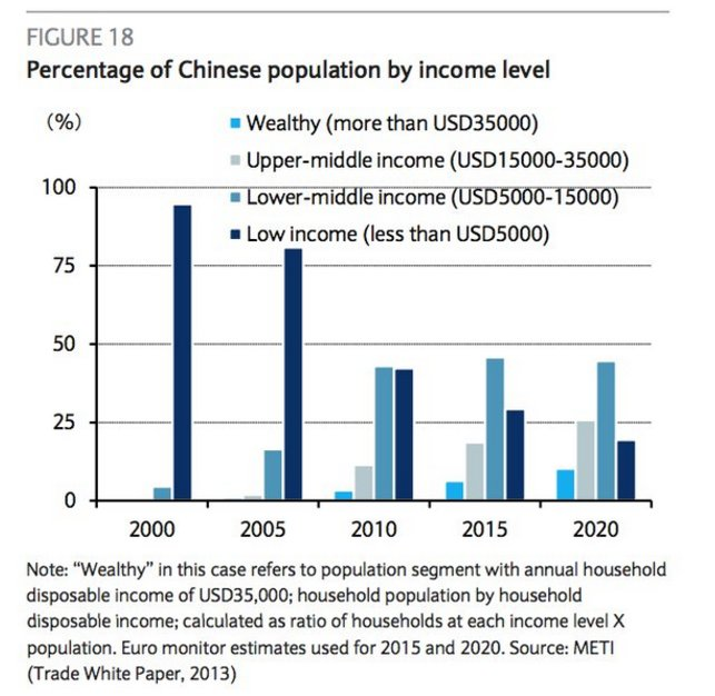 The astonishing transformation in China's…