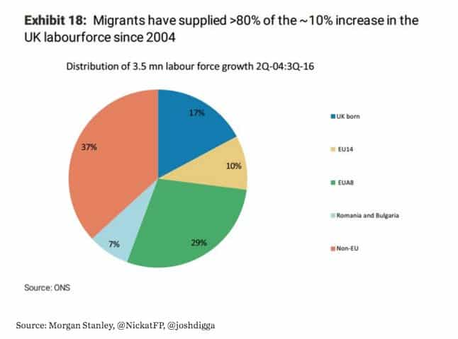 Immigrants account for 80 %…