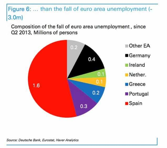 Spain's recovery from the trough…