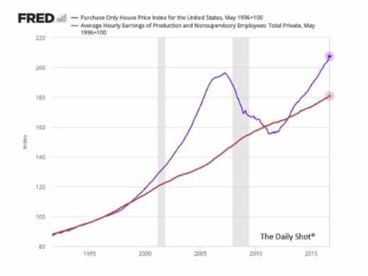 Bubble in US housing? ……