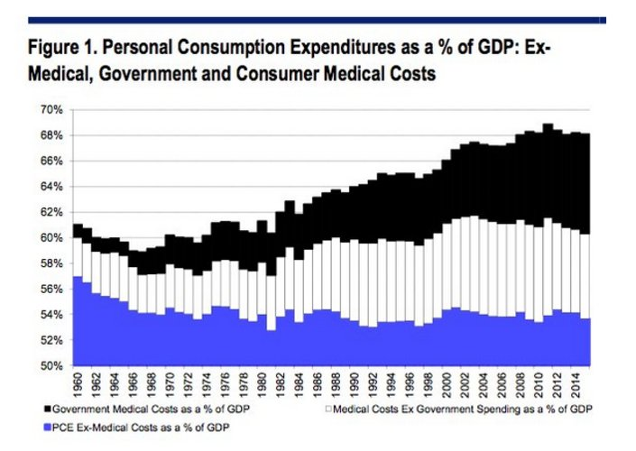 How healthcare ate the US…