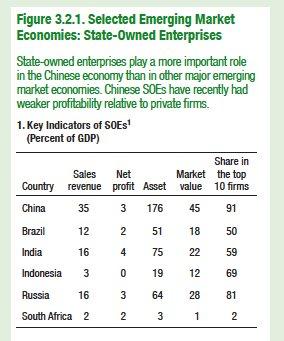 Footprint of SOE in China's…
