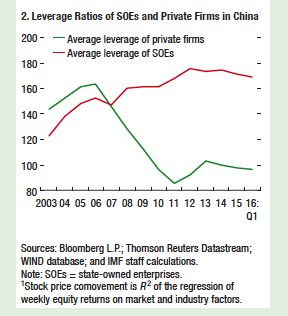 China's SOE have carried the…