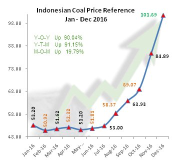 RT @COALspot: Indonesia #coal benchmark…