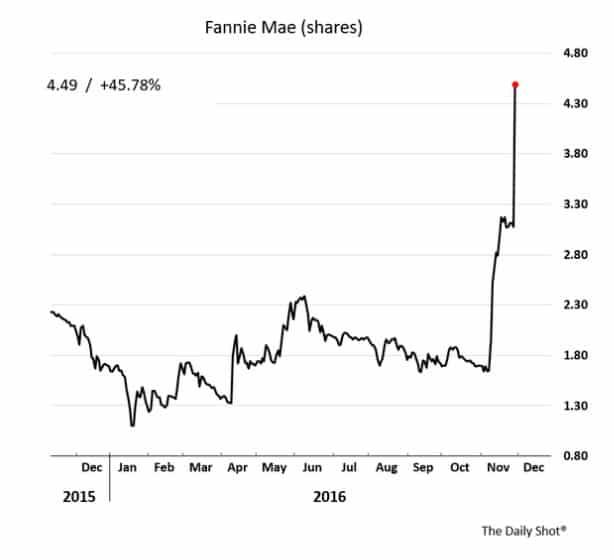Fannie Mae after Trump Treasury…