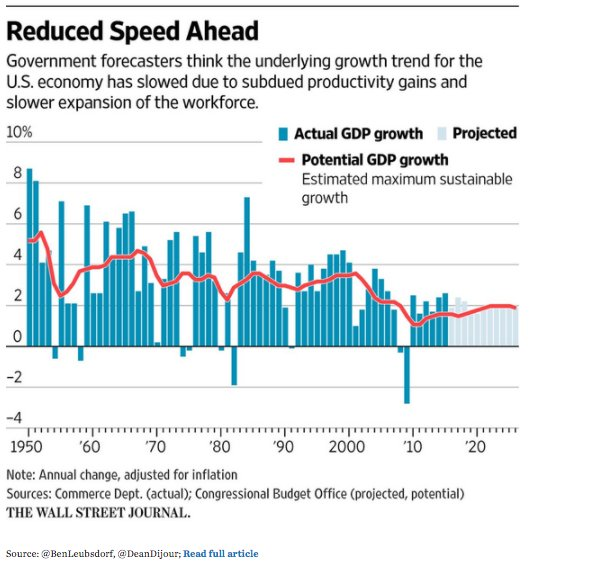 Putting declining US GDP trend…