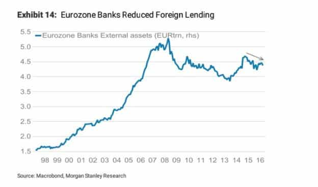 The gigantic 10 year Eurozone…