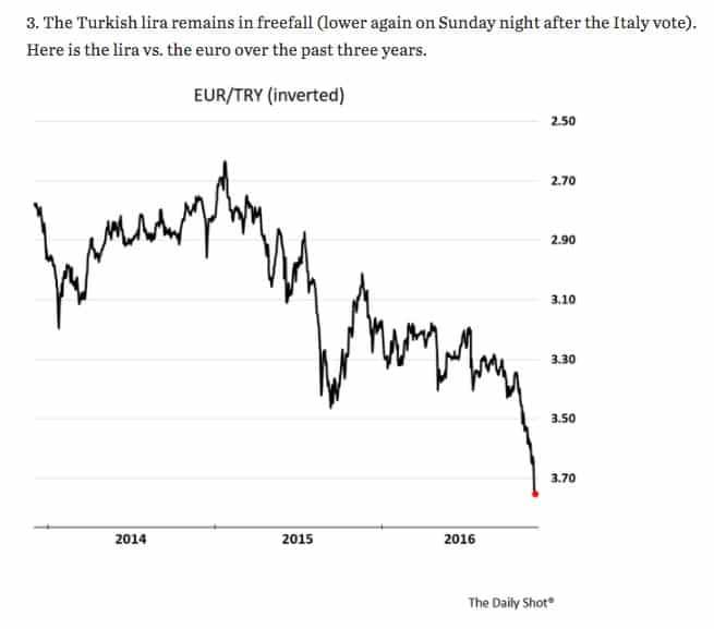 Turkish Lira continues its plunge:…