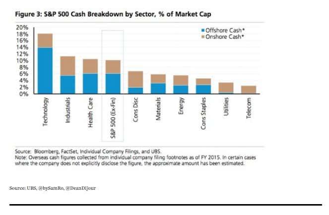 Corporate America's gigantic cash pile…