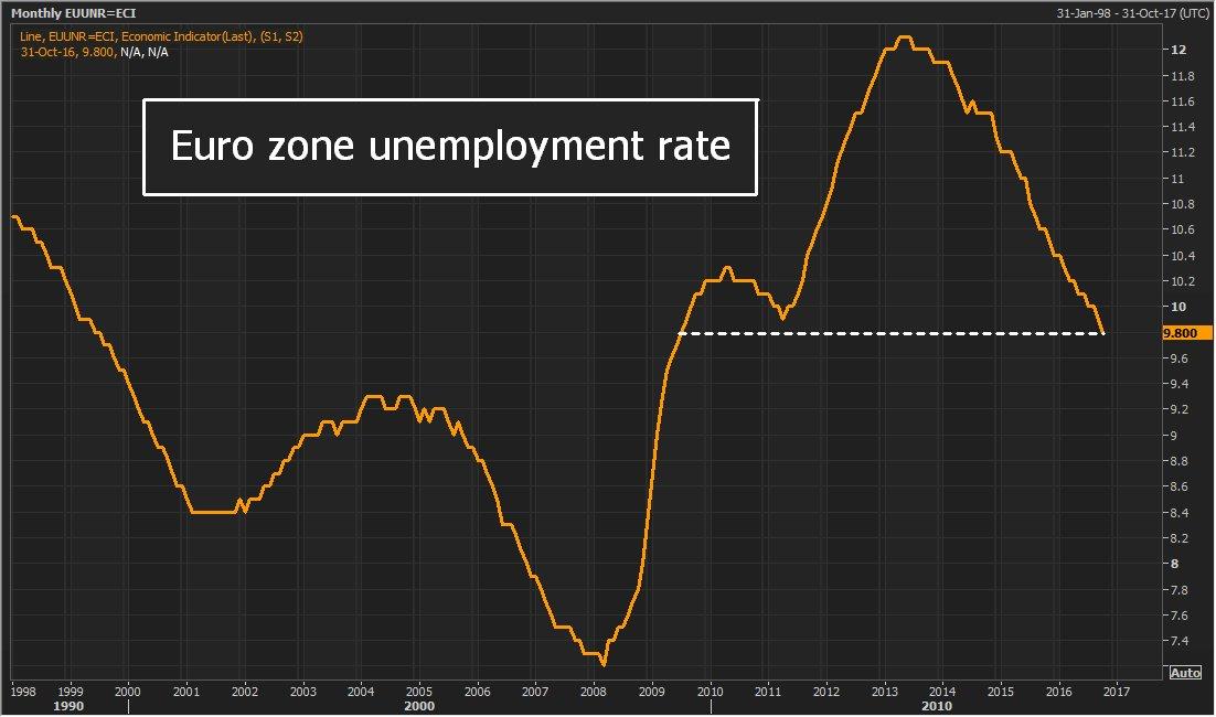 RT @ReutersJamie: Euro zone unemployment…