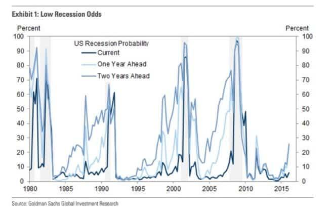 Morgan Stan worry chart focuses…