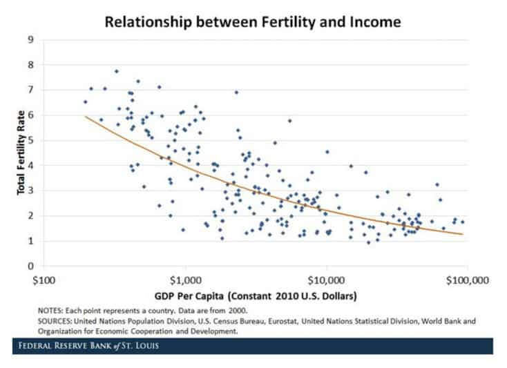 Rich countries have lower fertility:…
