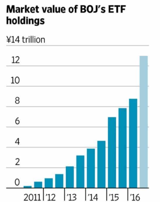 BoJ is top 10 shareholder…