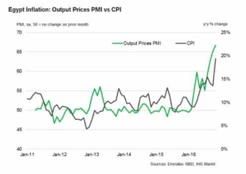 Brace. Brace. Egyptian inflation surges…