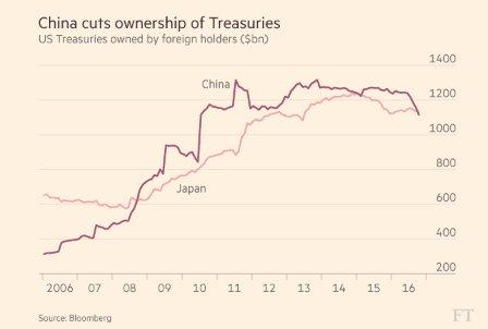 Chinese v. Japanese US Treasury…