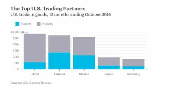 America's NAFTA trade is far…