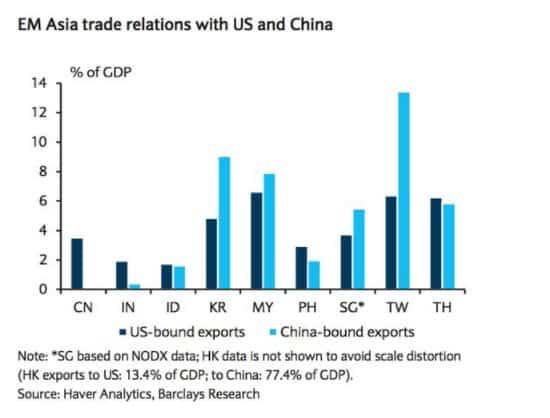 Balance of US v. China…