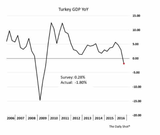 Turkish GDP growth nosedives: https://t.co/EBGslh0k2R
