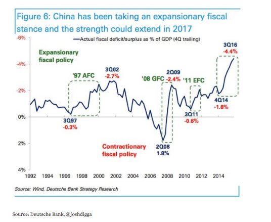 China's 2015-2016 stimulus started from…
