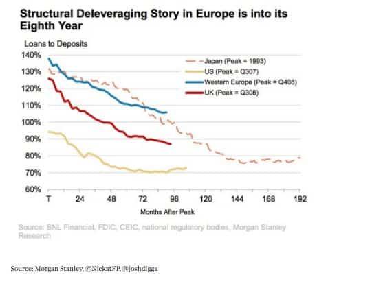 Four deleveraging episodes: JP, US,…