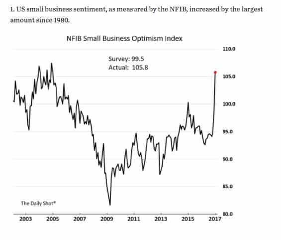 Trump-bump amongst small business owners…