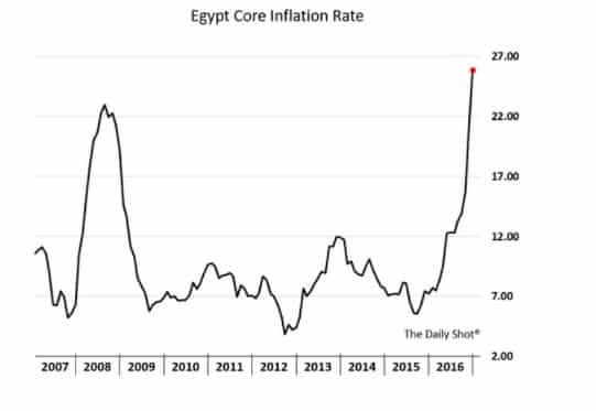EM Stress point #? Egypt.…
