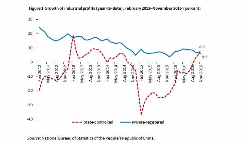 RT @ChinaEconWatch: Resurgence of State-Led…