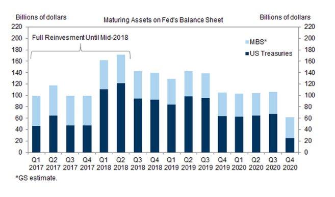 Gigantic churn on Fed balance…